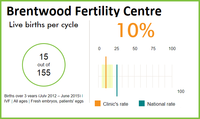 Brentwood fertility centre HFEA success rates