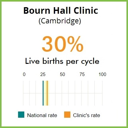 Cambridge HFEA IVF birth rates feat