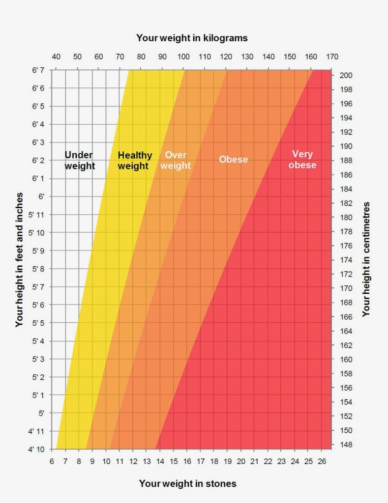 NHS Height Weight Chart