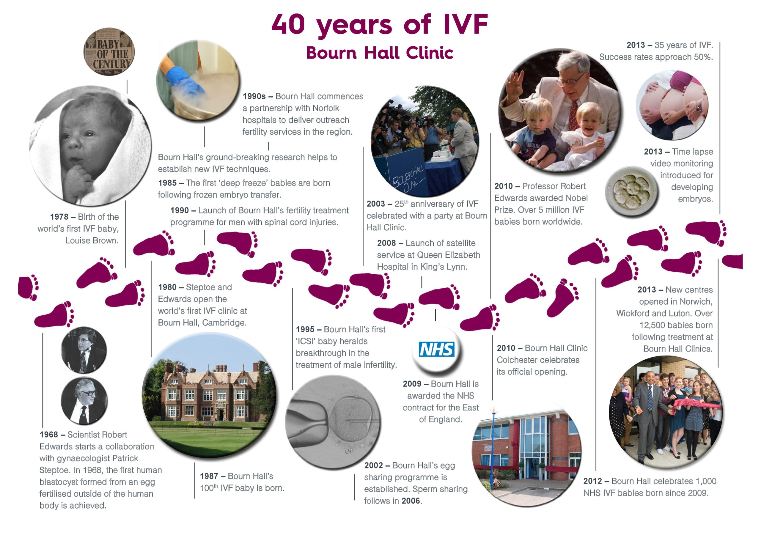 40 years of IVF timeline Part I
