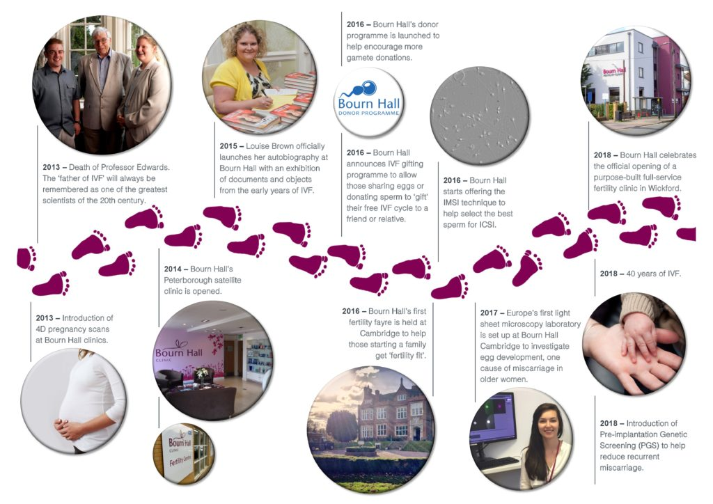 40 years of IVF timeline poster Part II