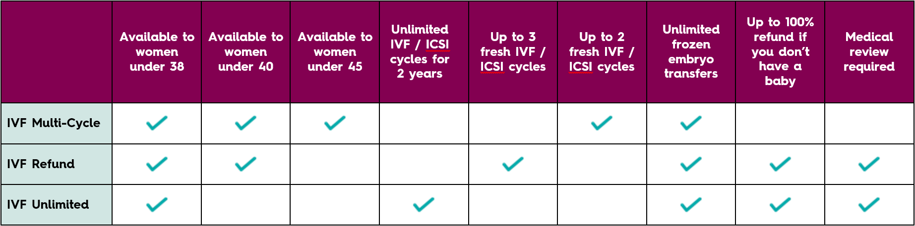 IVF funding options from Access Fertility