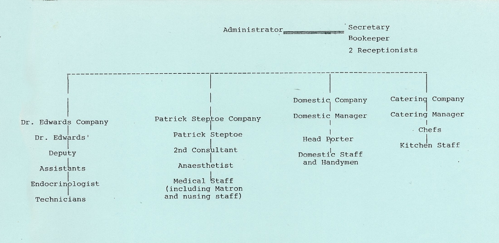 Planned management structure