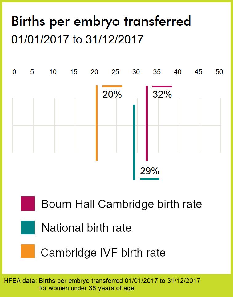 BH-CambsIVF - Births per embryo under 38